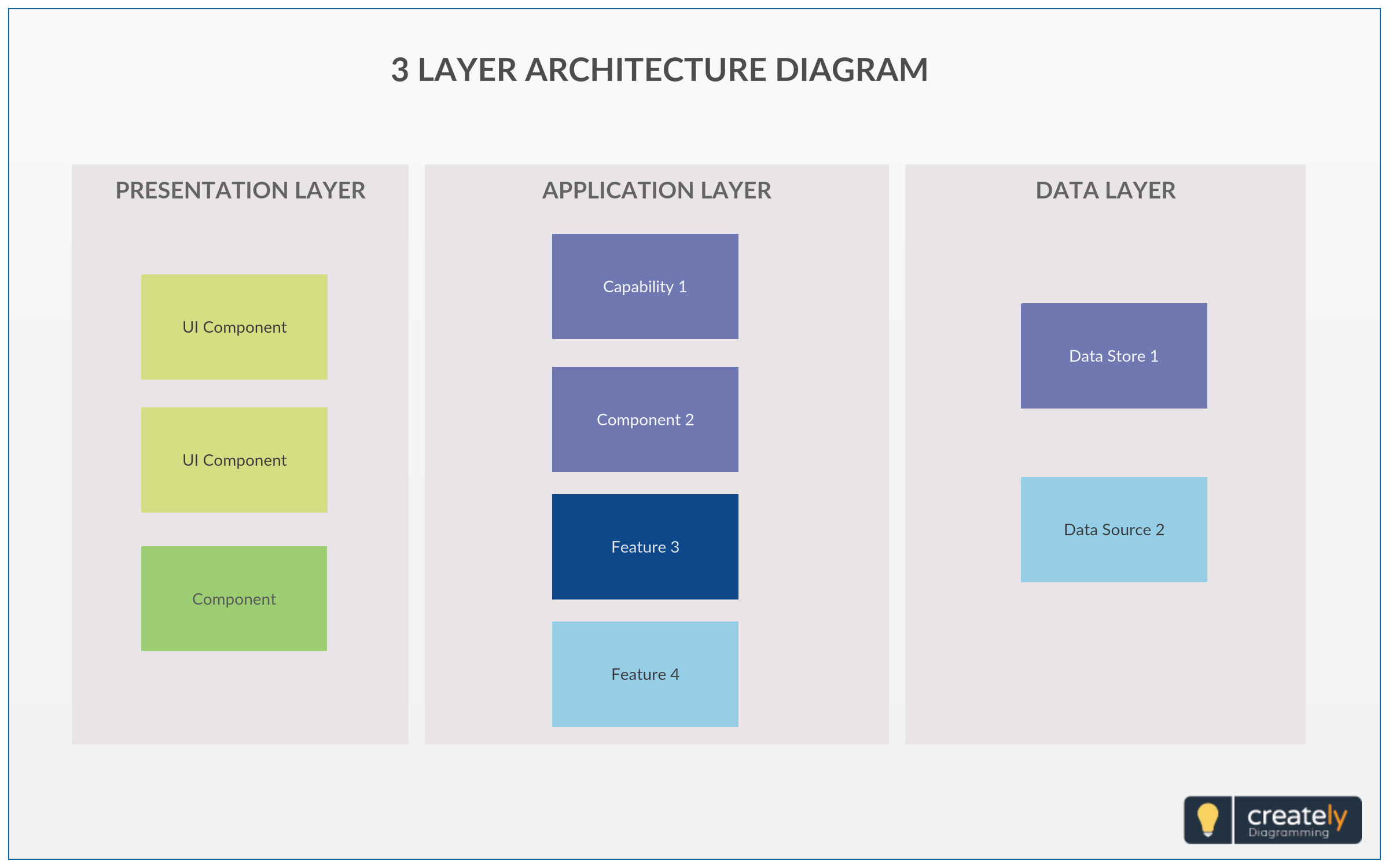 When An Application Is Developed It Is Not Constructed From A Single Large Component There Are Usually Lots Diagram Layered Architecture Diagram Architecture