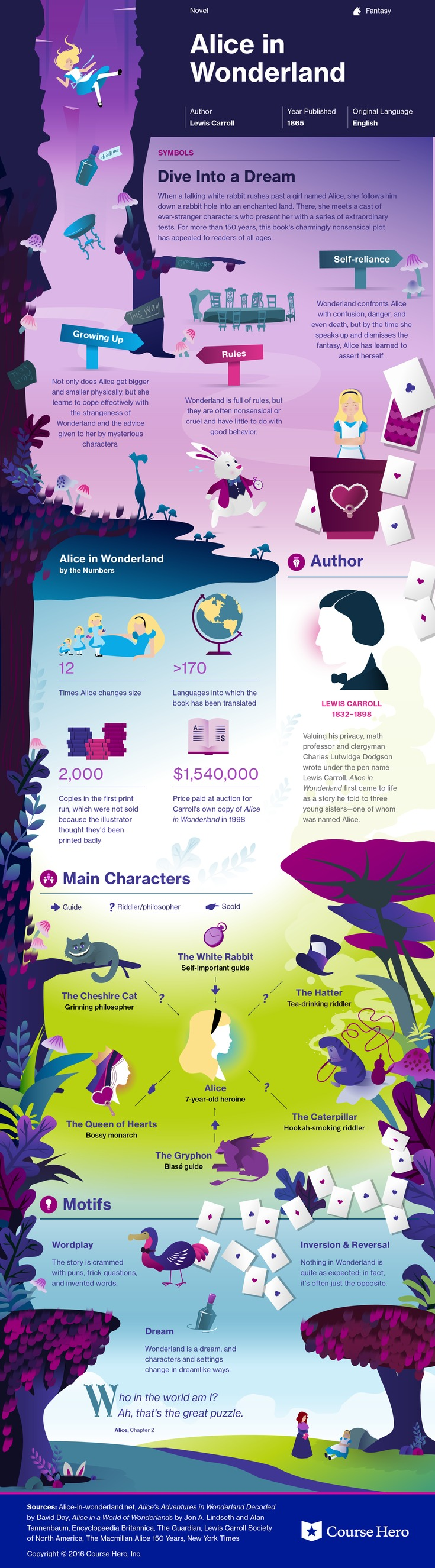 This CourseHero infographic on Alice in Wonderland is