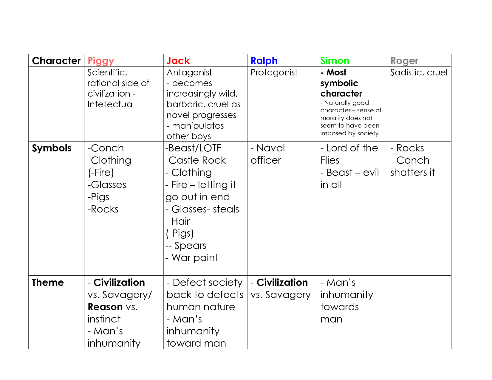 lord of the flies unit materials the lord of the flies unit is a lord of the flies character chart google search