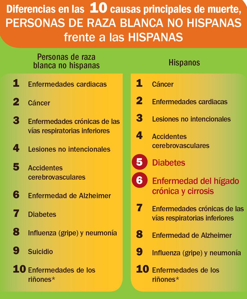 Diferencias en la carga de enfermedades crónicas específicas para las personas blancas no hispanas frente a las hispanas