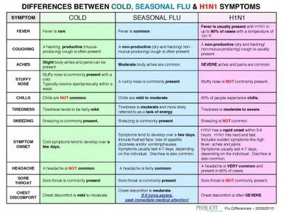 Symptoms chart h1n1 vs flu vs plain old cold stay healthy