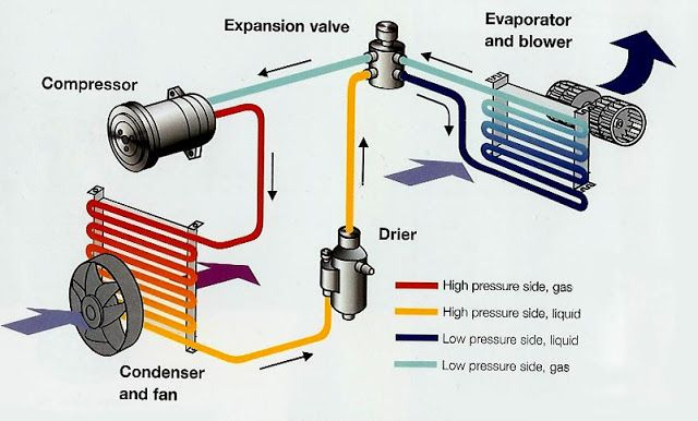 Mechanical Engineering Ac System Car Air Conditioning Automotive Repair Ac System