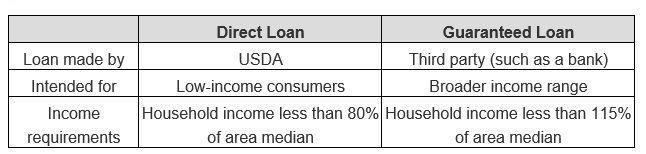 Kentucky Usda Rural Housing Loans Kentucky Guaranteed Loans Vs Kentucky Direc 1st Time Va Home Loan Va Va Guaranteed Loan Va Mortgage Loans Va Mortgages