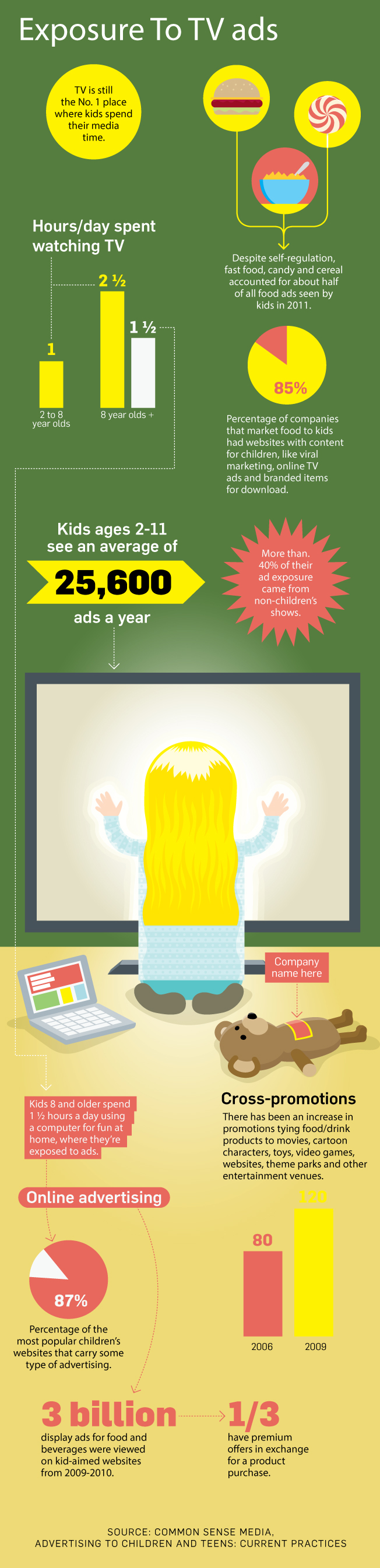 A Look at Kids' Exposure to Ads