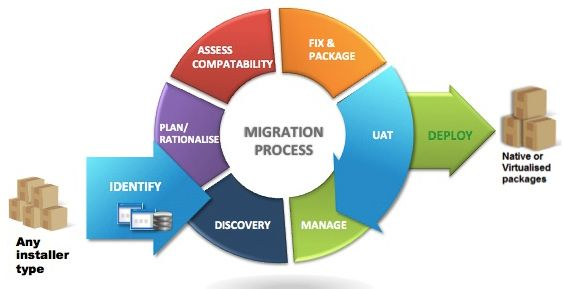 Our Application Migration Services include: •Migration Assessment