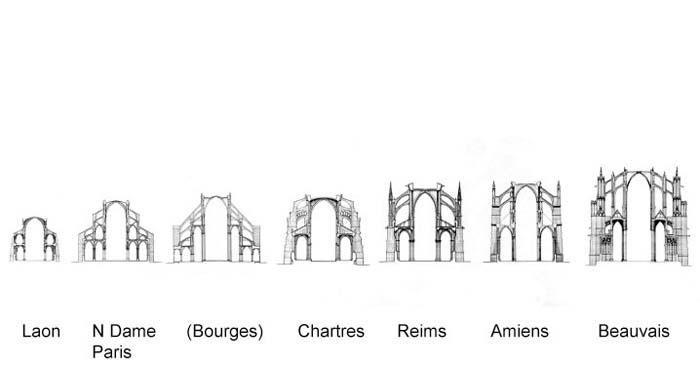 Sections Laon Notre Dame Paris Bourges Chartres Reims Amiens Gothic Architecture Architecture Drawing Historical Architecture