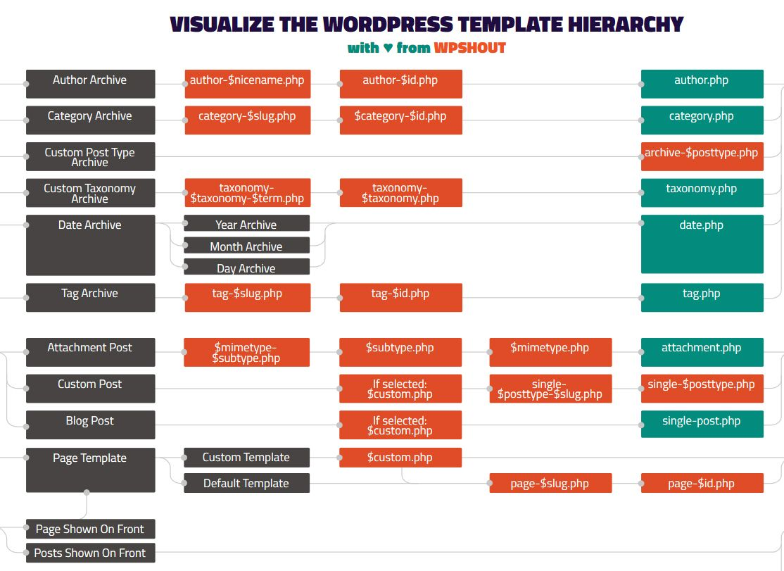 Visualize The Wordpress Template Hierarchy Wordpress Template