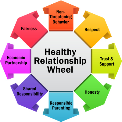The Healthy Relationship Wheel Healthy Relationship Advice Healthy Relationships Relationship