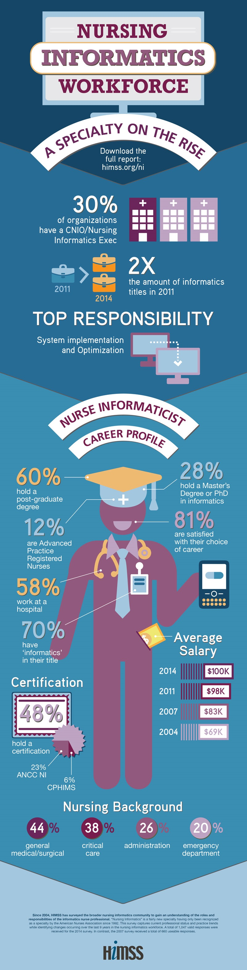 17 best ideas about nursing informatics jobs 17 best ideas about nursing informatics jobs nursing career nursing student tips and nursing jobs
