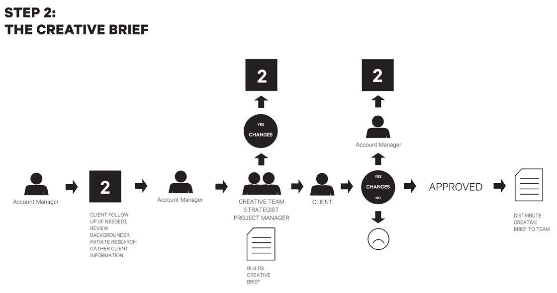Creative agency workflow organization advertising agency
