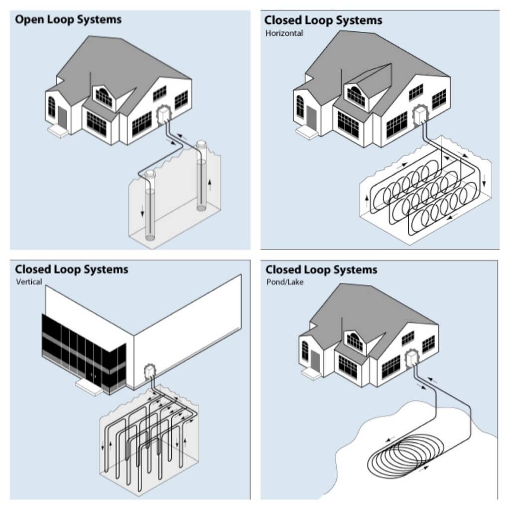 Types Of Geothermal Heat Pumps Geothermal Heat Pumps Heat Pump