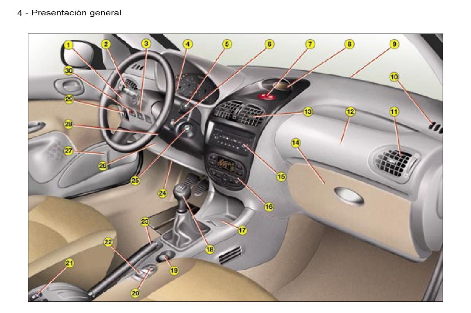 Manual Peugeot 206 In 2020 Peugeot Manual Steering Wheel