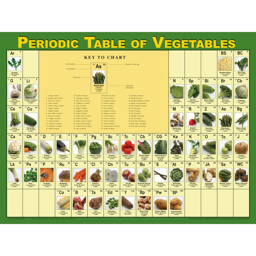Now that its spring start thinking of your summer garden want gardening with kids periodic table of vegetables poster gamestrikefo Gallery