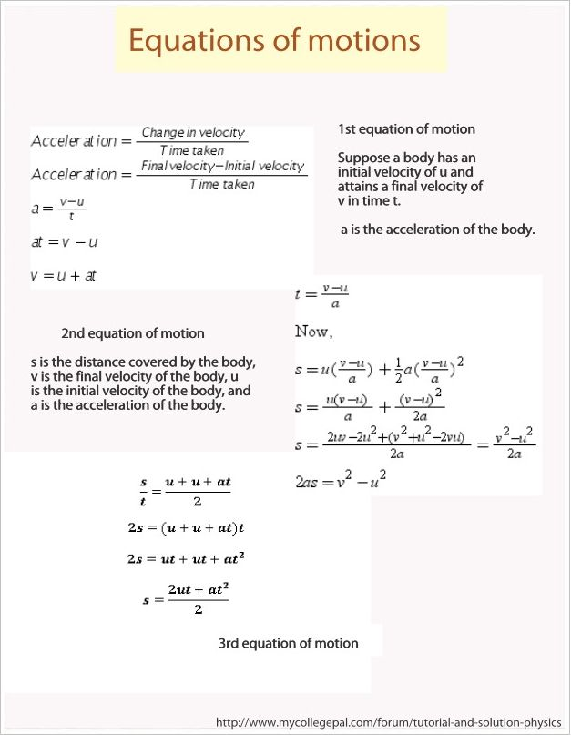 An awesome infographic about equations of motions, based on a tutorial posted by student at MyCollegePal Forum for Tutorial and Solution-Physics. http://www.mycollegepal.com/forum/tutorial-and-solution-physics