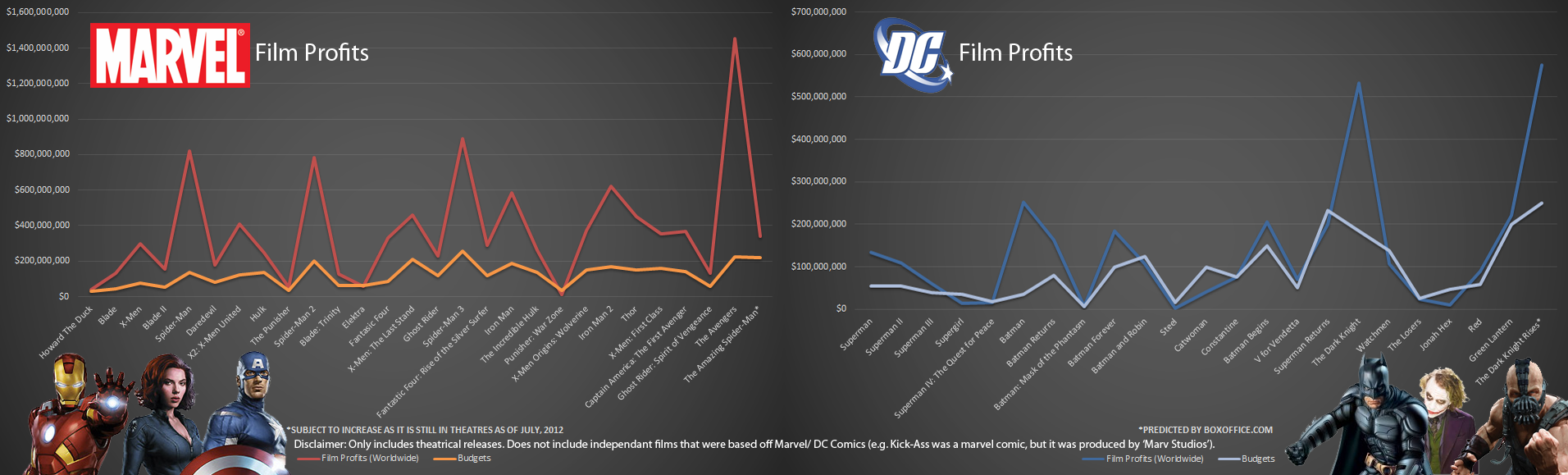 Every theatrical film produced by Marvel and DC with their worldwide profit and budget documented as of July 2012.