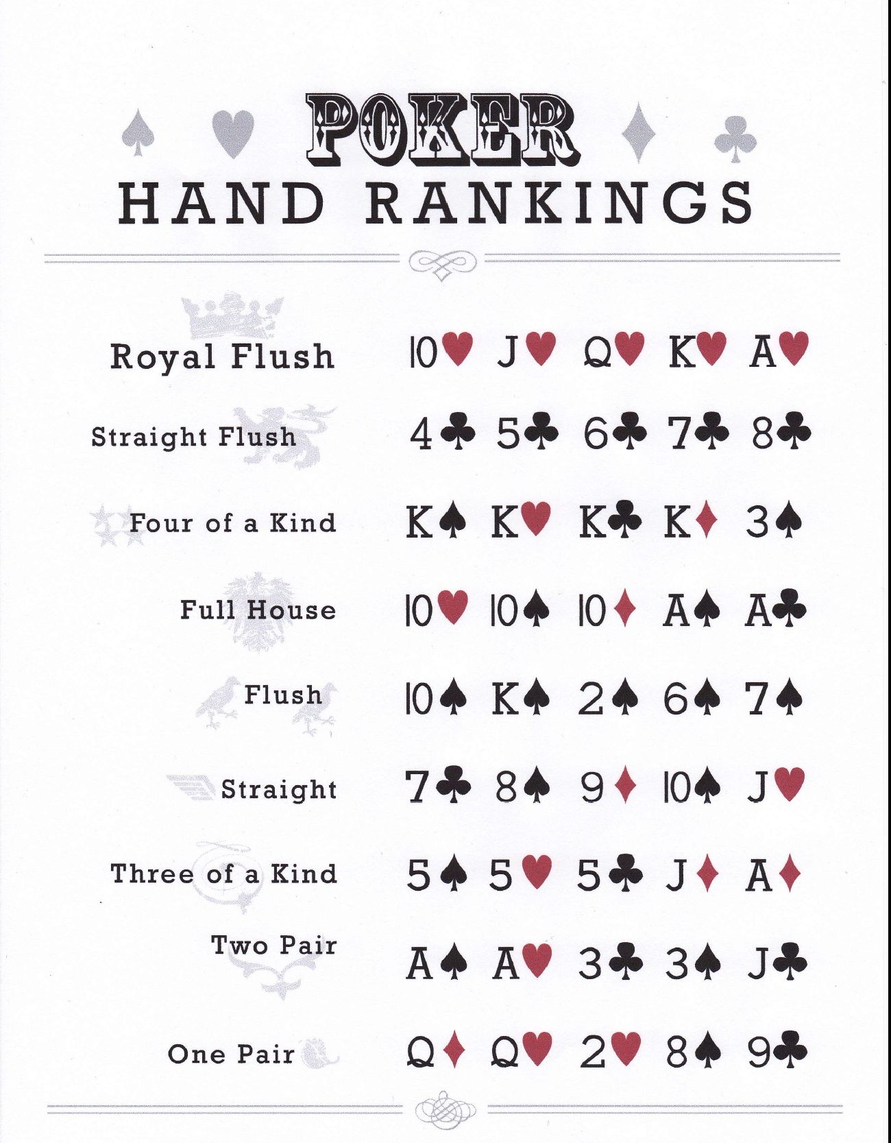 Printable poker hands printable poker hands chart jpg party