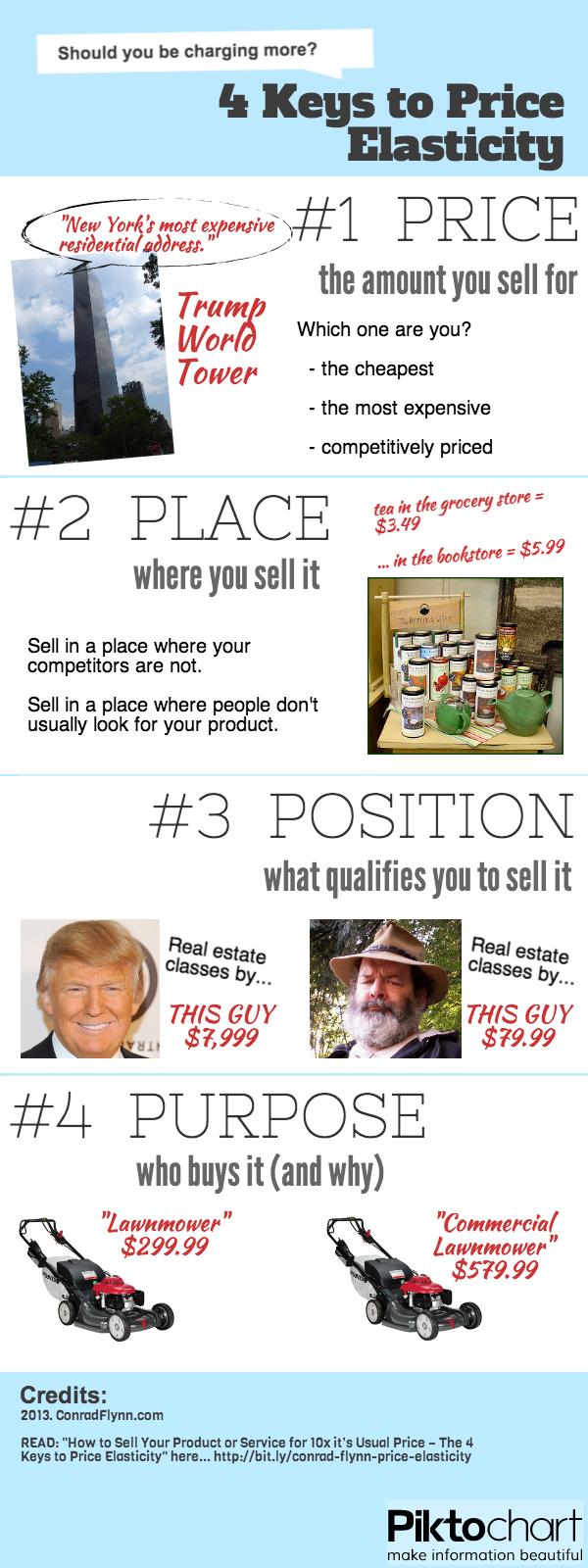 Conrad Flynn marketing on price elasticity infographic