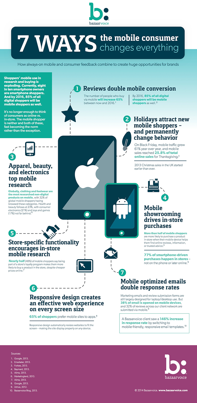 7 Ways The Mobile Consumer Changes Everything #Infographic