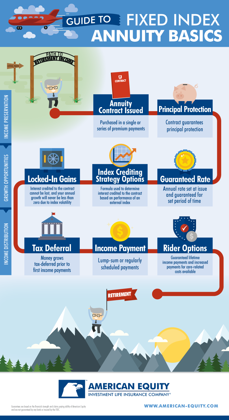 How Fixed Index Annuities Work Infographic Annuity Work
