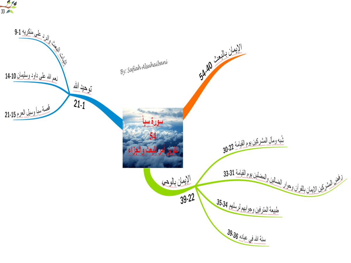 Pin On الخريطه الذهنيه لسوره القرآن