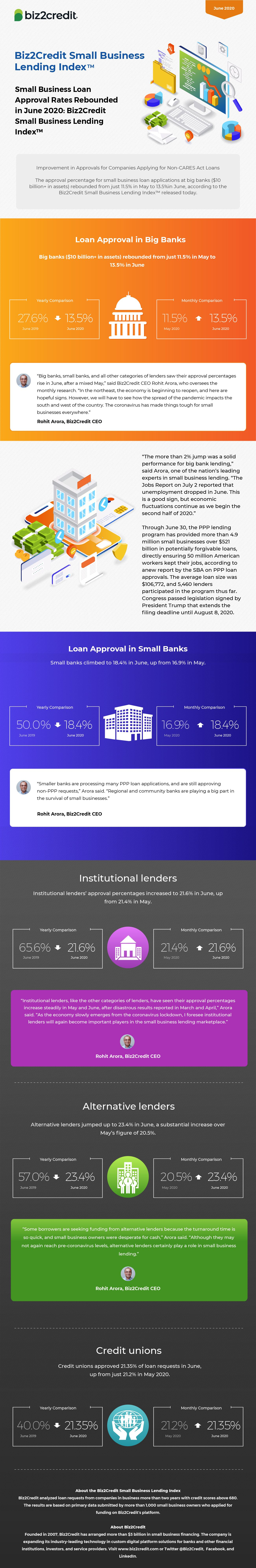Infographic Small Business Lending Index June 2020 In 2020 Small Business Lending Small Business Loans Business Loans