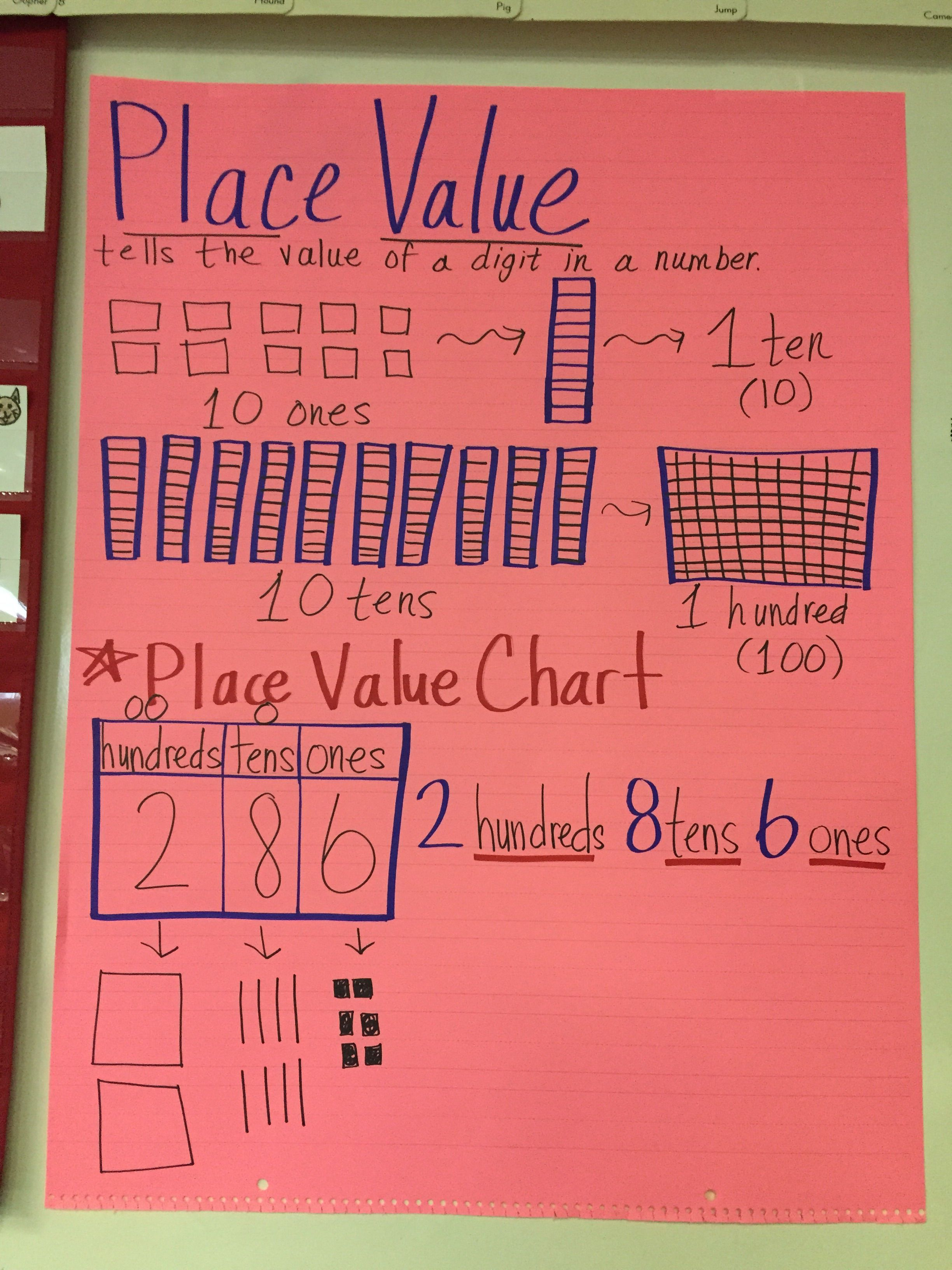 Place Value Hundreds Tens Amp Ones