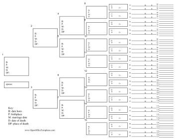 This printable family tree template has lines to record seven generations of ancestors free download and print also rh pinterest