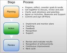 Image Result For Action Plan For Jelly Belly Halogen Employee
