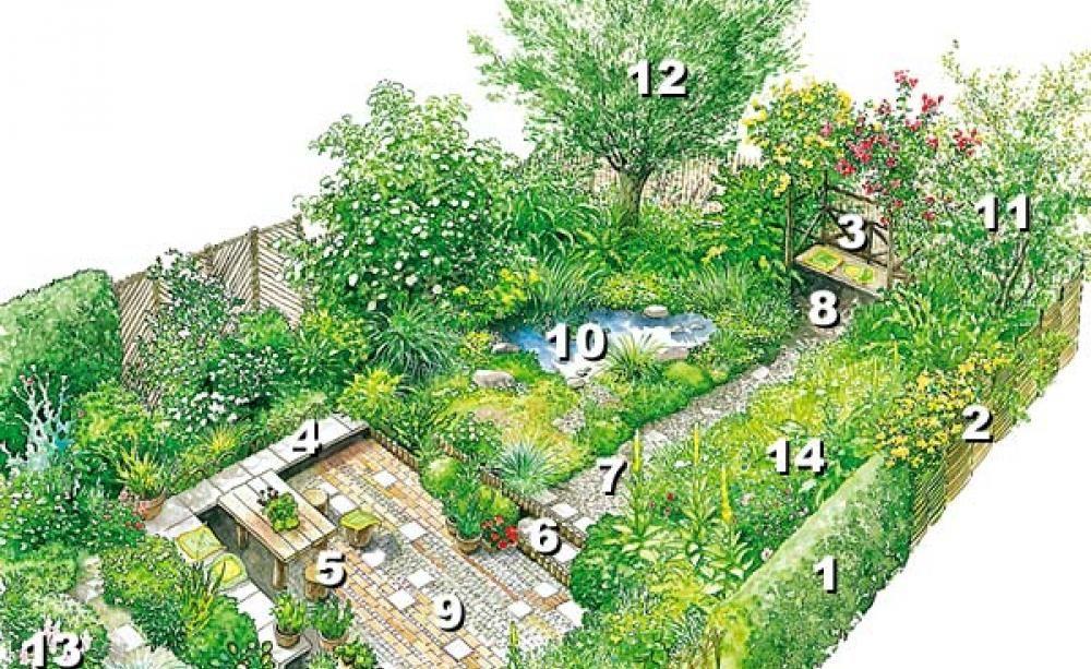 viel garten für wenig geld | geld, gärten und schöne gärten, Gartengestaltung