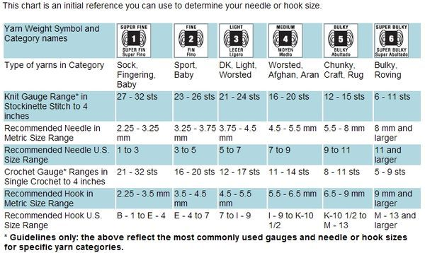 What Is Aran Weight Yarn Yarn Weight Chart Knitting Needle Size Chart Yarn Sizes
