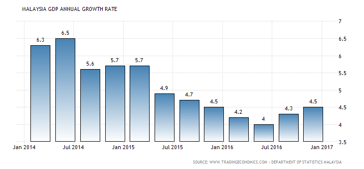 Malaysia Gdp Annual Growth Rate Pmt 2017 Pinterest Malaysia