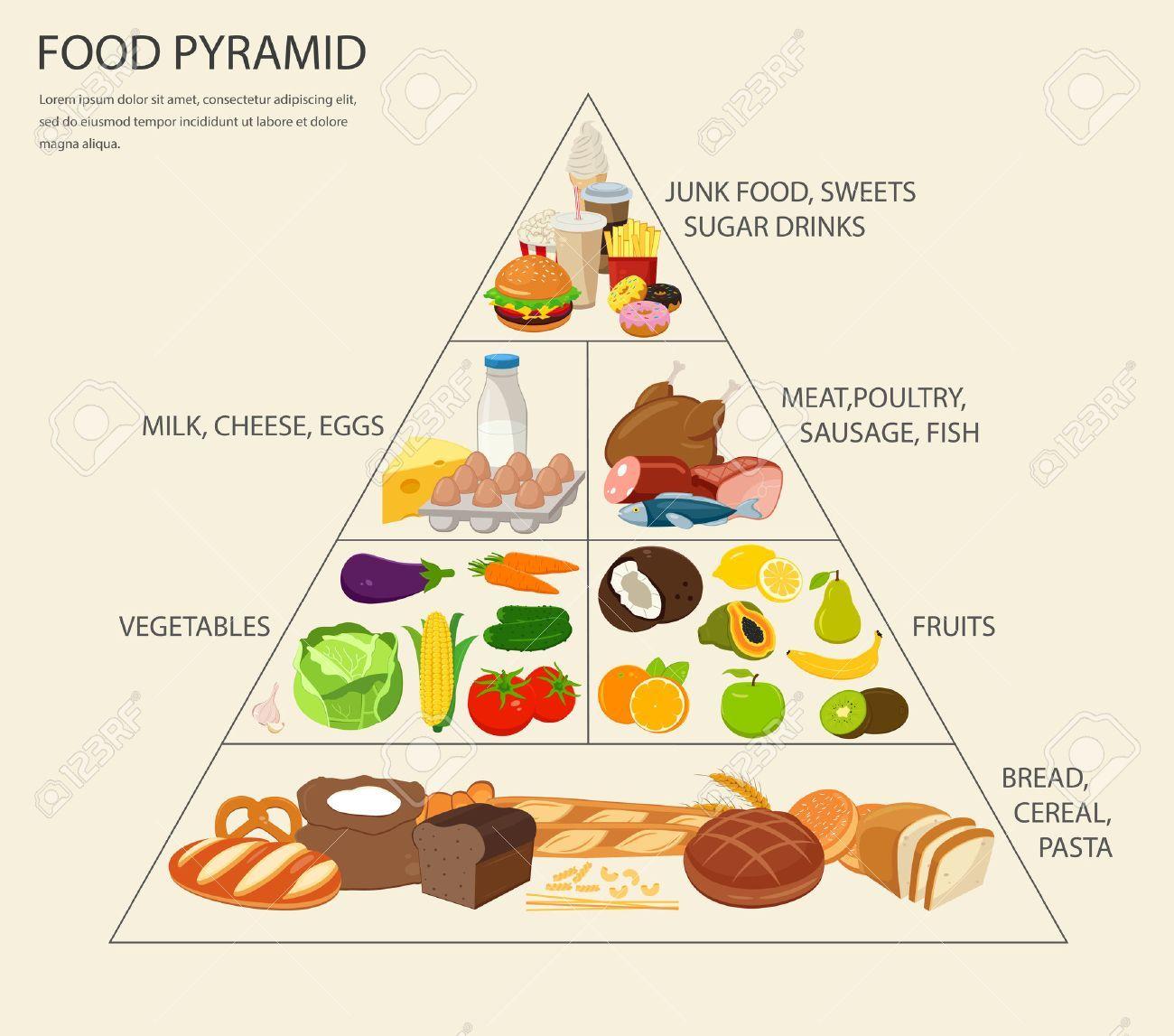 Food Pyramid Healthy Eating Infographic Healthy Lifestyle Icons Food Pyramid Healthy Food Logo Food Cartoon [ 1147 x 1300 Pixel ]