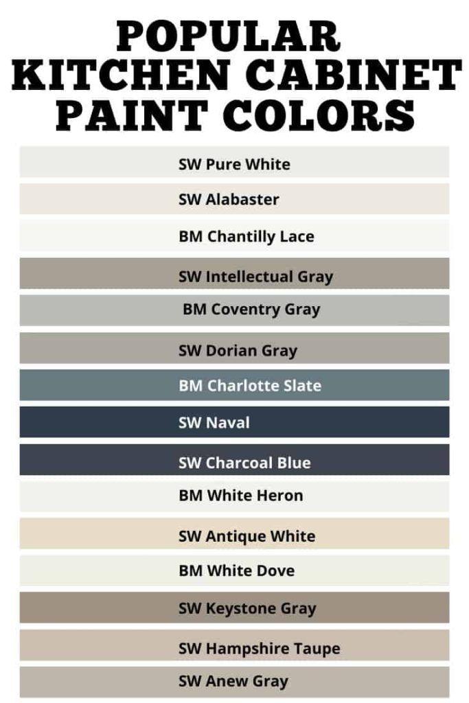Photo of Popular Kitchen Cabinet Paint Colors – West Magnolia Charm