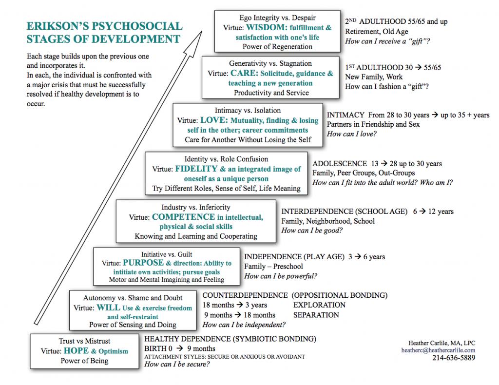 Comprehensive Erikson S Stages Of Development Adolescents
