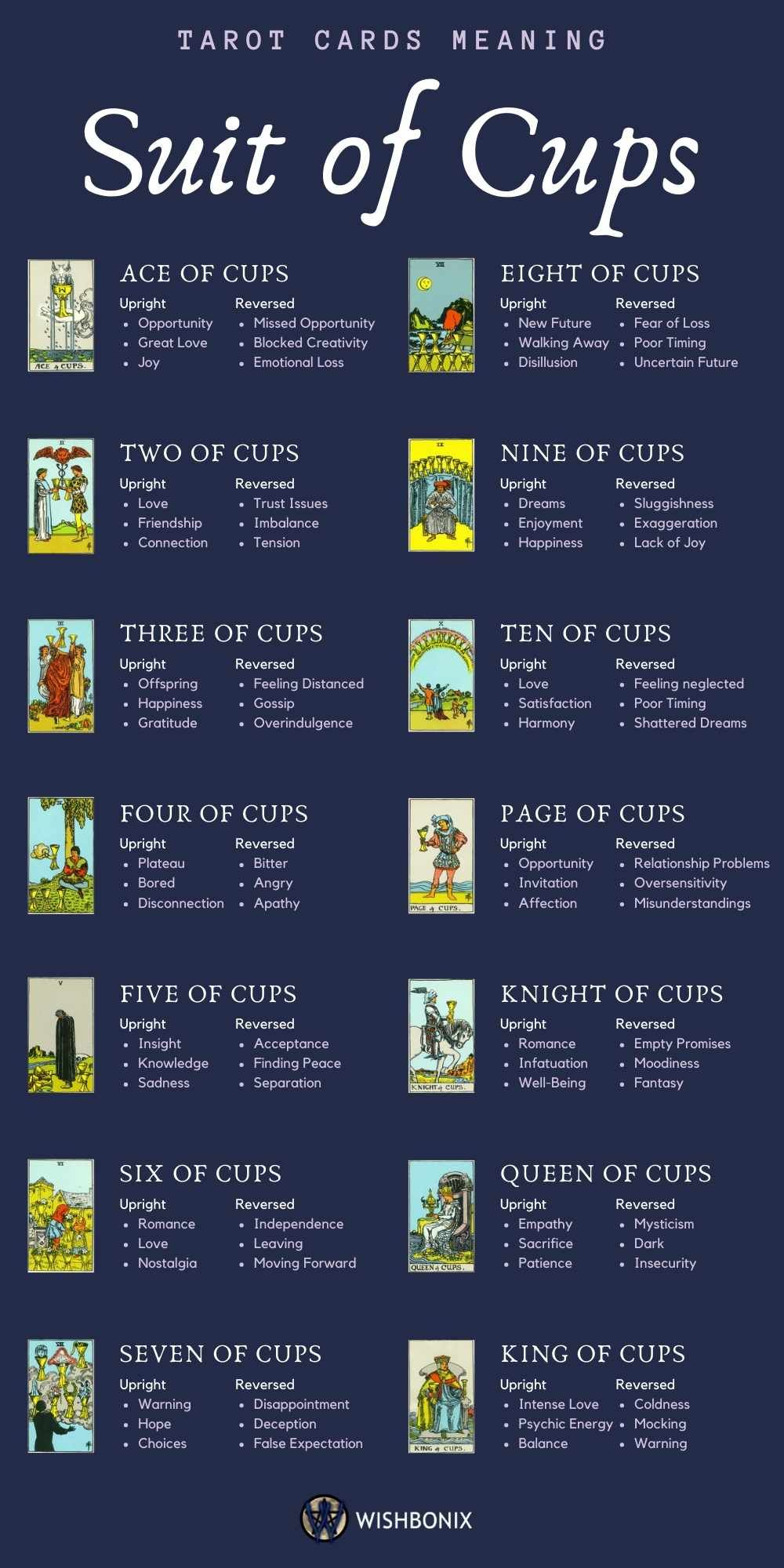 The Suit of Cups - Tarot Cards Meaning