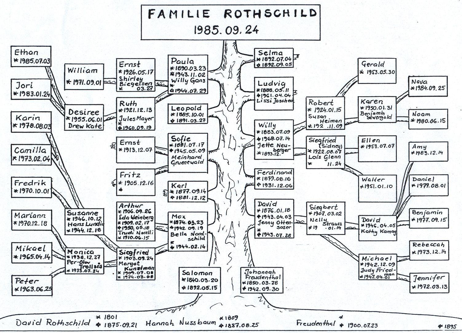 Rothschild Stammbaum