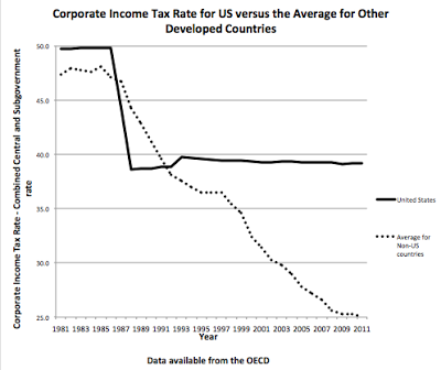 How High Us Tax Rates Are Causing Companies To Flee The Country