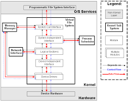 Image result for linux system architecture diagram linux system image result for linux system architecture diagram ccuart Image collections