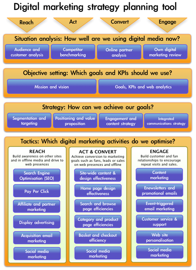 Digital Mkt Strategy Planning Tool  Do Do Do