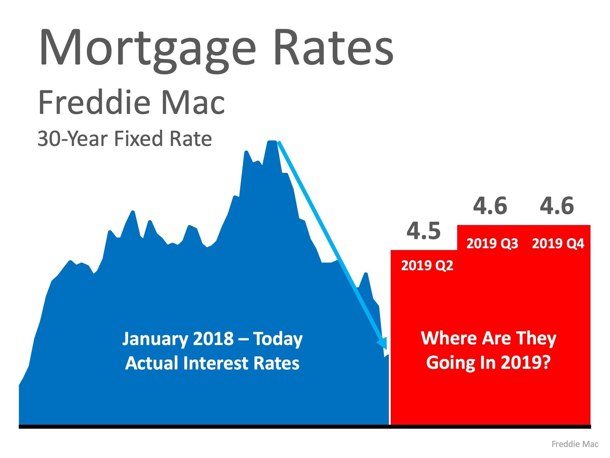 Are Low Interest Rates Here To Stay Interest Rates Low Interest Rate Lowest Mortgage Rates
