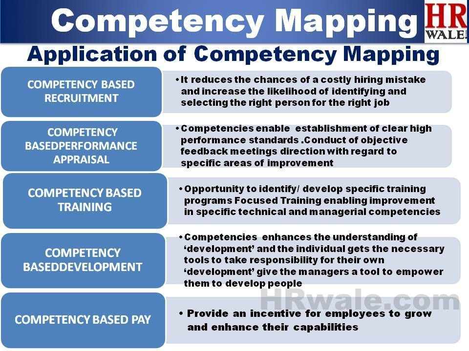 Application Of Competency Mapping Human Resource Management