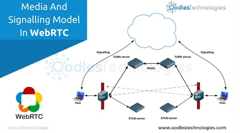 Media And Signalling Model In WebRTC | Live Video Streaming