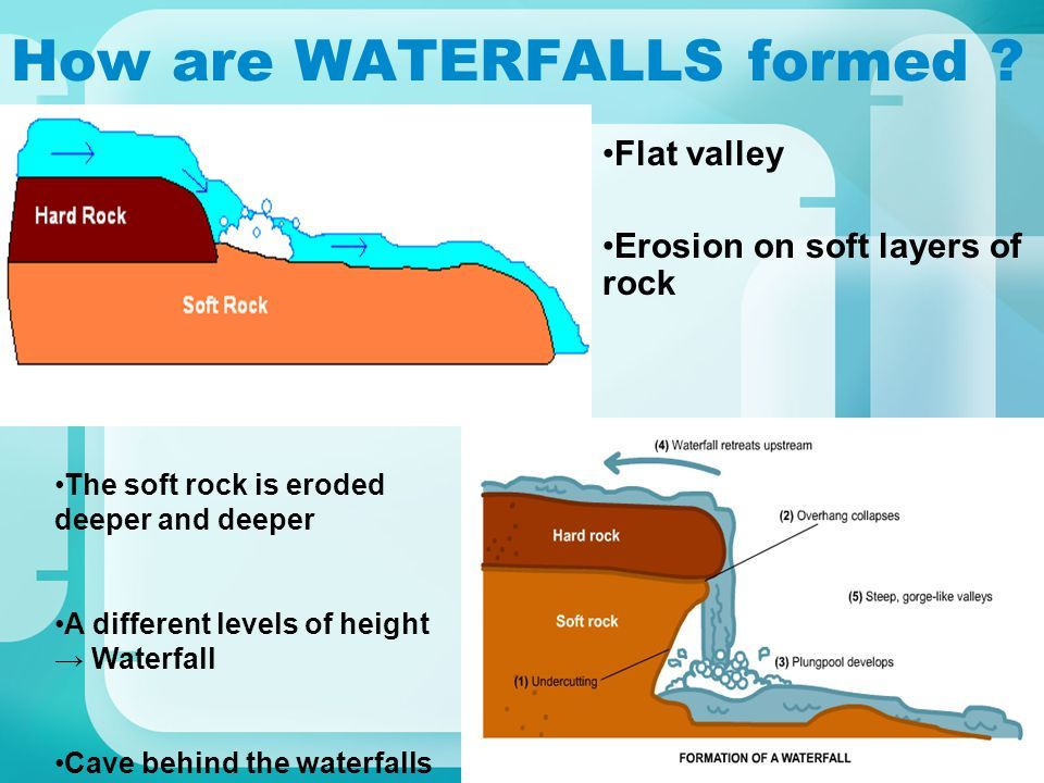 Pin On What Is A Waterfall And How Is It Formed