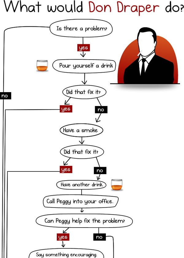 Essential Flowchart What Would Don Draper Do? Mad men