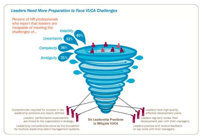 Vuca Vortex Leadership Development Managing Change In A