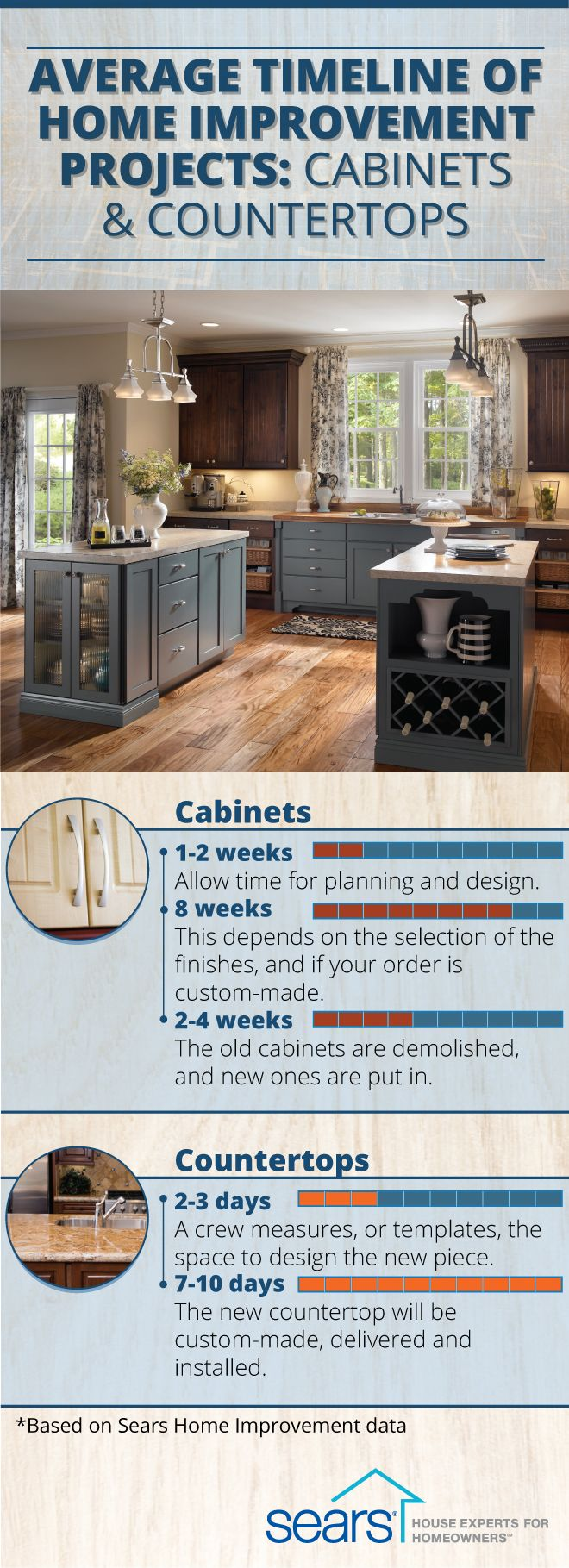If A Kitchen Remodel Is In Your Future It S Essential To Know The Timeline For Kitchen Renovation Pr Kitchen Renovation Kitchen Remodel Kitchen Designs Layout