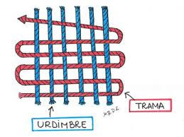 Resultado de imagen para ejemplos de trama y urdimbre | Urdimbre y trama,  Alfombras persas, Tejeduria