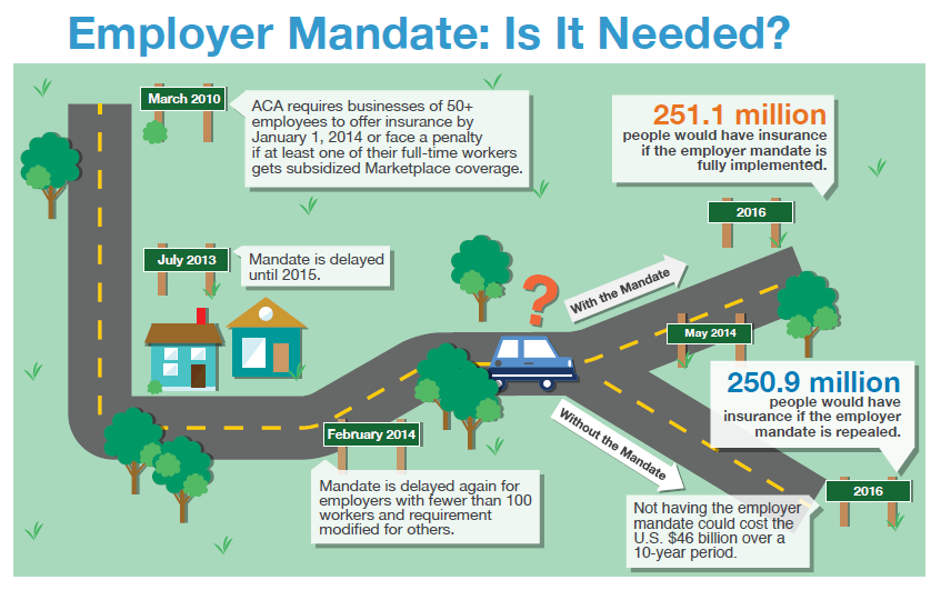 Why Not Just Eliminate The Employer Mandate With Images