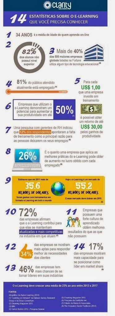 gaRHimpagem: 14 estatísticas sobre o mercado de e-learning em 2...