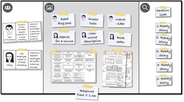 SprintGoal On TheProduct Canvas ---- A user story can be big - user story template